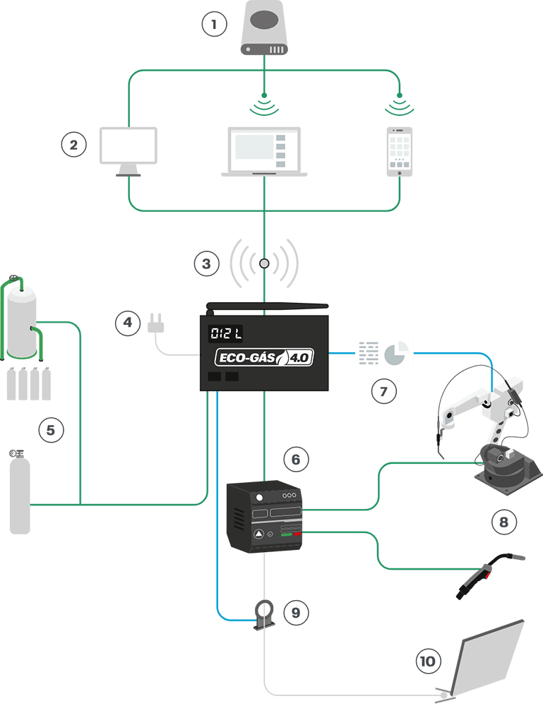 Eco-Gás 4.0 - Explicativo