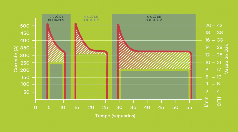 Eco-Gás 3.0 - Comparativo